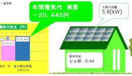 FPの家+太陽光発電 ★電気代1年間分をご紹介★